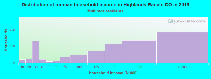 Highlands Ranch household income for Two or more races householders