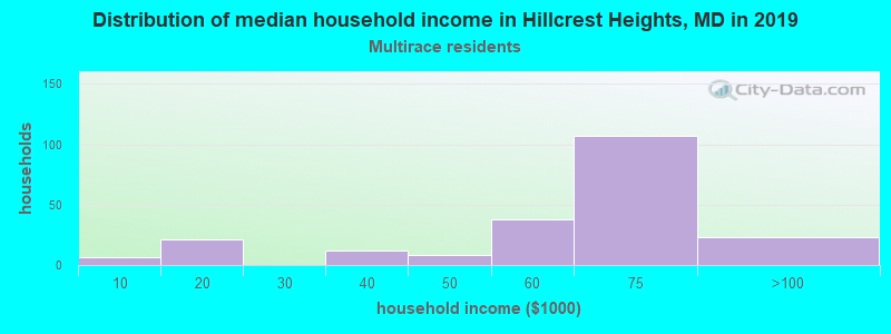 Hillcrest Heights household income for Two or more races householders