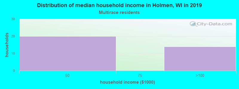 Holmen household income for Two or more races householders