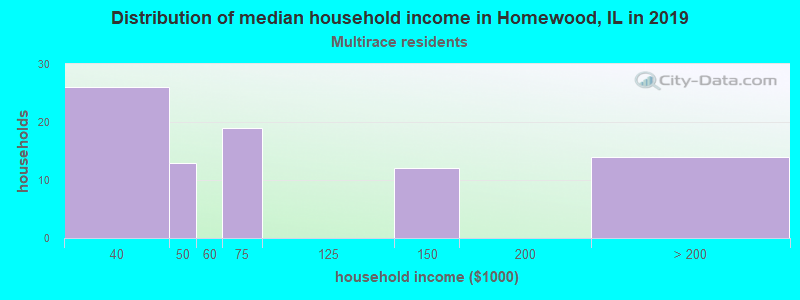 Homewood household income for Two or more races householders