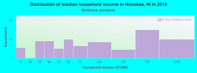 Honokaa household income for Two or more races householders