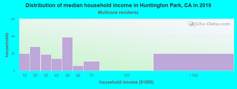 Huntington Park household income for Two or more races householders