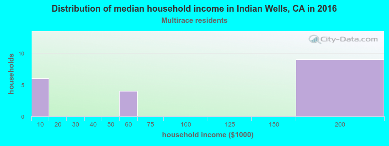 Indian Wells household income for Two or more races householders