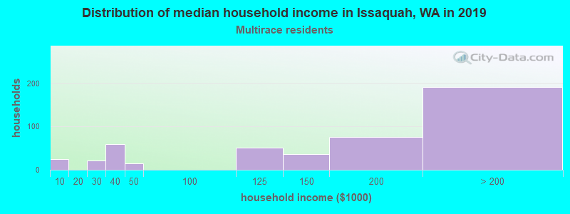 Issaquah household income for Two or more races householders