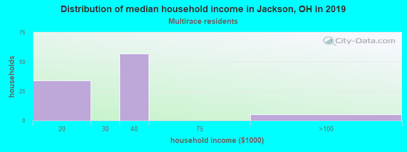 Jackson household income for Two or more races householders