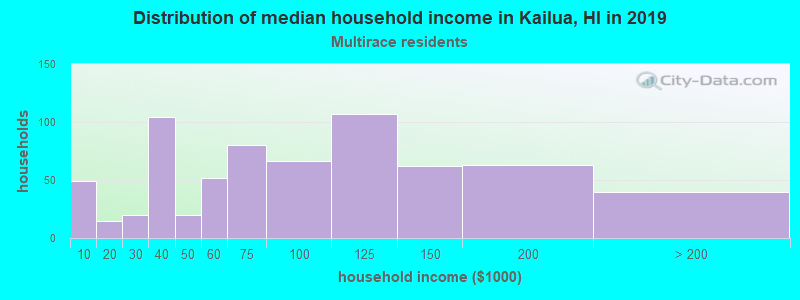 Kailua household income for Two or more races householders