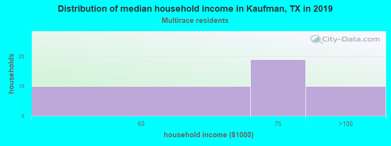 Kaufman household income for Two or more races householders
