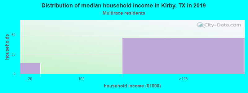 Kirby household income for Two or more races householders