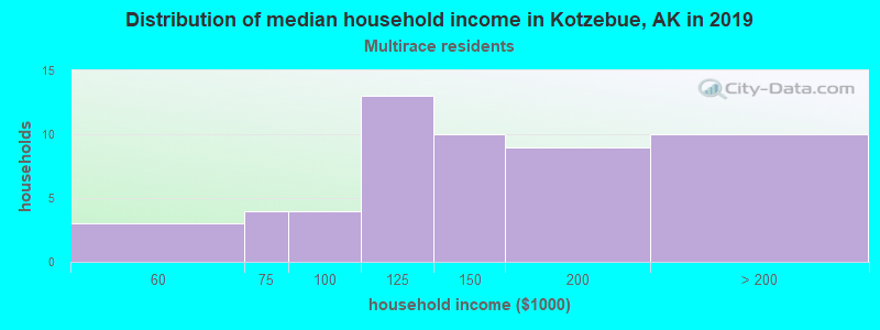 Kotzebue household income for Two or more races householders