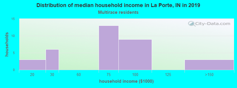 La Porte household income for Two or more races householders