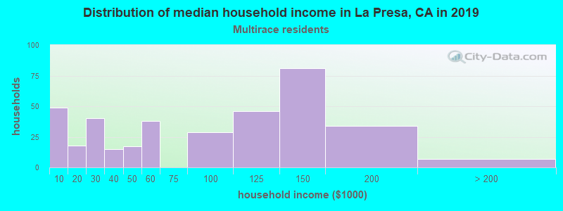 La Presa household income for Two or more races householders