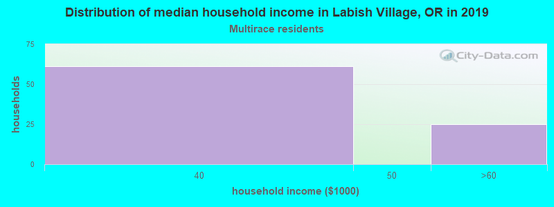 Labish Village household income for Two or more races householders
