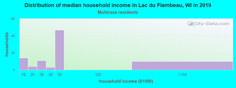 Lac du Flambeau household income for Two or more races householders