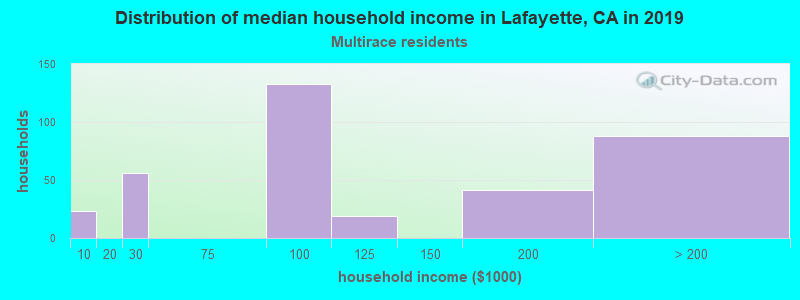 Lafayette household income for Two or more races householders