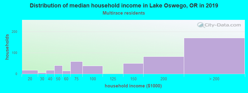 Lake Oswego household income for Two or more races householders