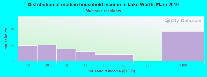 Lake Worth household income for Two or more races householders