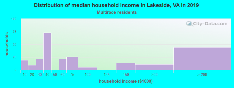 Lakeside household income for Two or more races householders
