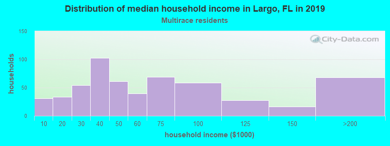 Largo household income for Two or more races householders