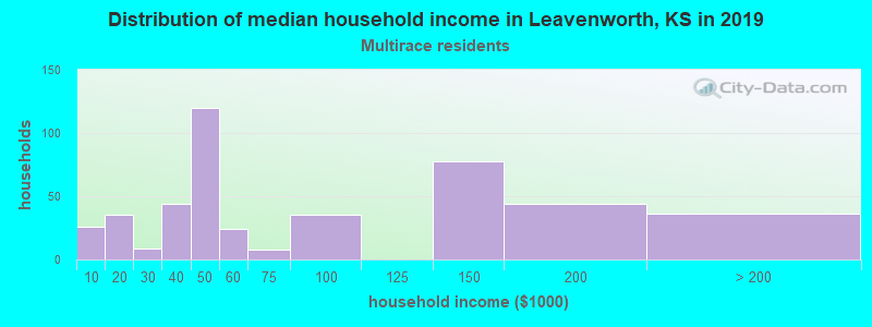 Leavenworth household income for Two or more races householders