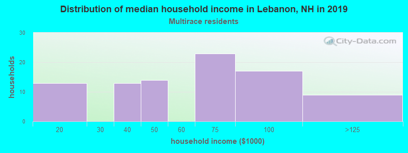 Lebanon household income for Two or more races householders