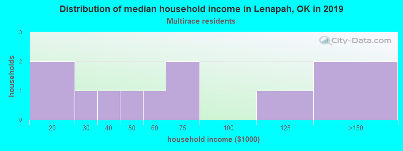 Lenapah household income for Two or more races householders