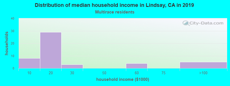 Lindsay household income for Two or more races householders