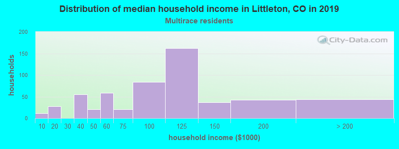 Littleton household income for Two or more races householders