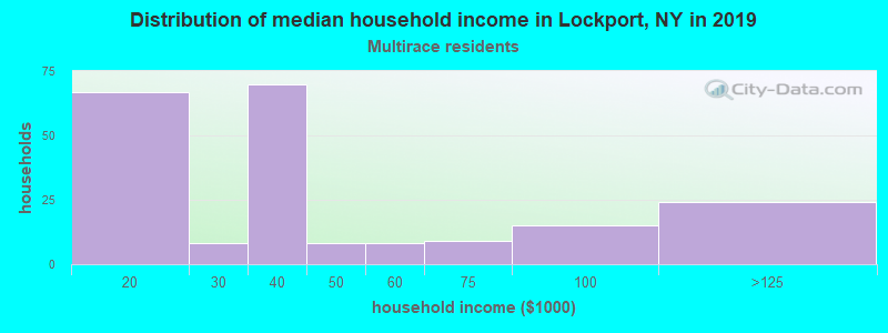 Lockport household income for Two or more races householders