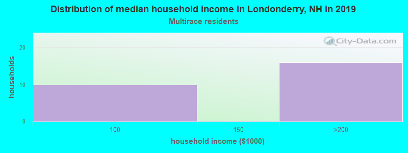 Londonderry household income for Two or more races householders
