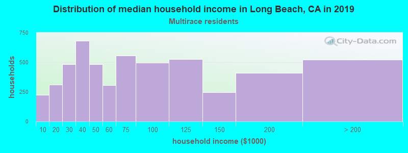 Long Beach household income for Two or more races householders