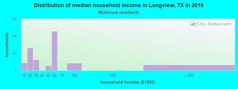 Longview household income for Two or more races householders
