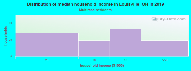 Louisville household income for Two or more races householders