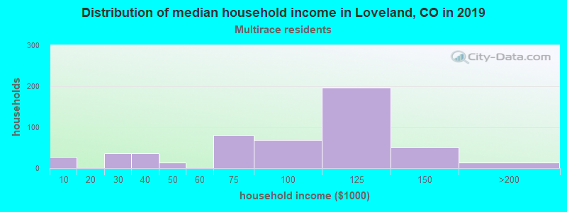 Loveland household income for Two or more races householders