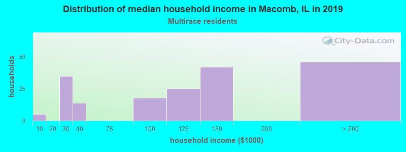 Macomb household income for Two or more races householders