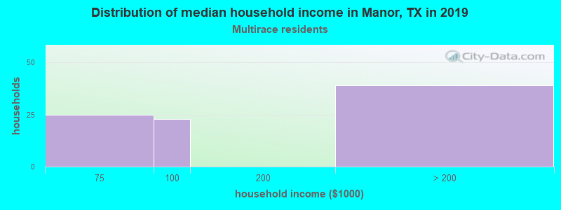Manor household income for Two or more races householders