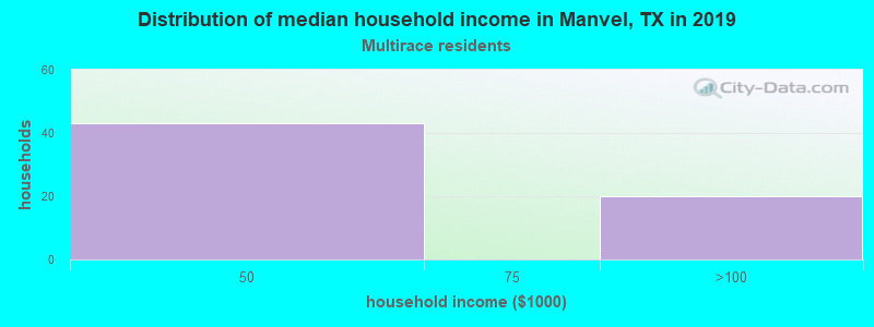 Manvel household income for Two or more races householders