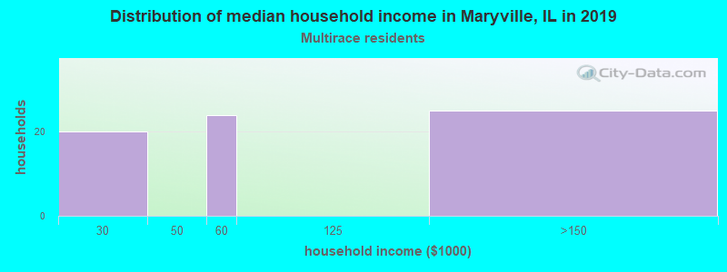 Maryville household income for Two or more races householders