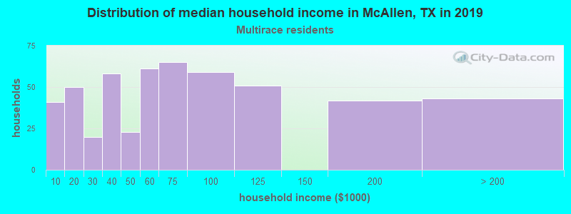McAllen household income for Two or more races householders