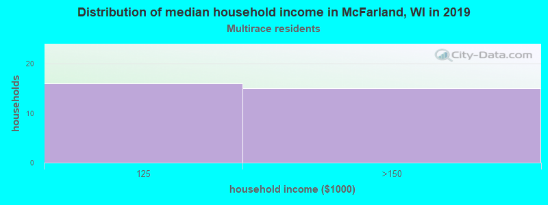 McFarland household income for Two or more races householders