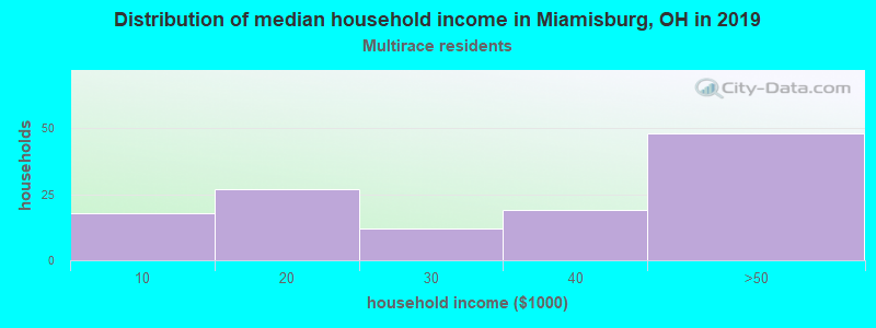 Miamisburg household income for Two or more races householders