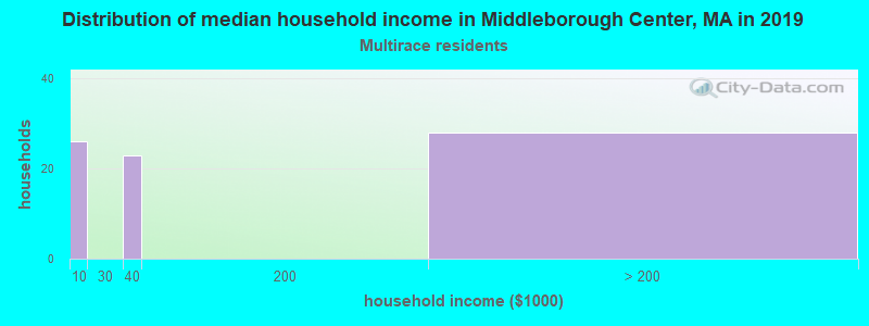Middleborough Center household income for Two or more races householders