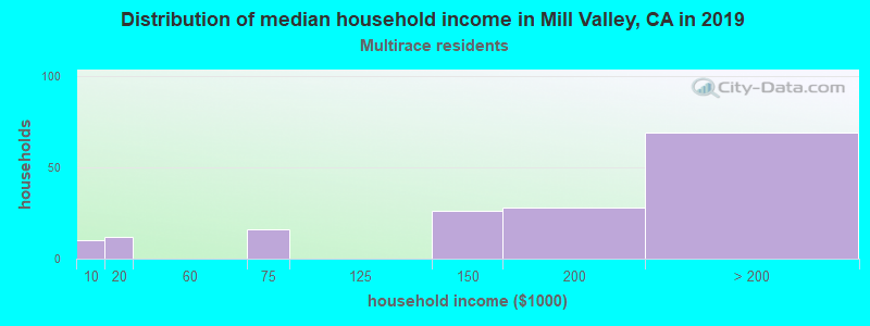 Mill Valley household income for Two or more races householders