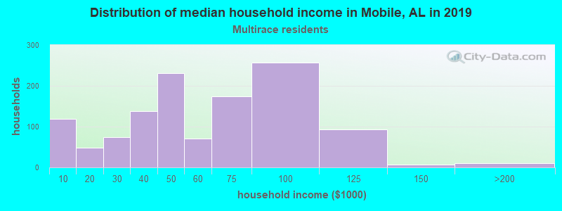 Mobile household income for Two or more races householders