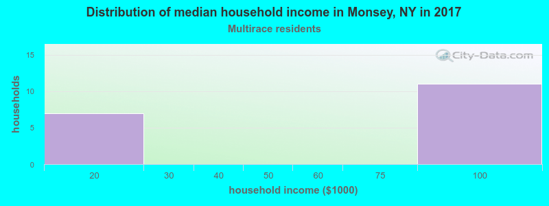 Monsey household income for Two or more races householders
