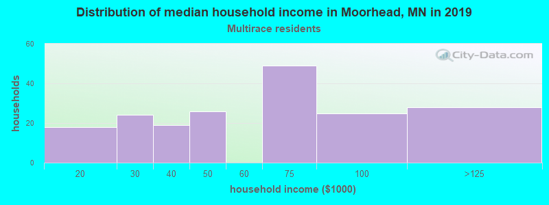 Moorhead household income for Two or more races householders