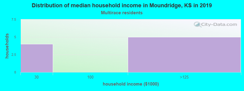 Moundridge household income for Two or more races householders