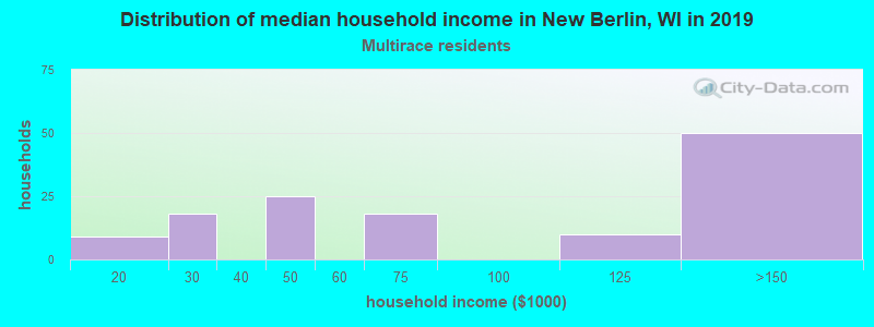 New Berlin household income for Two or more races householders