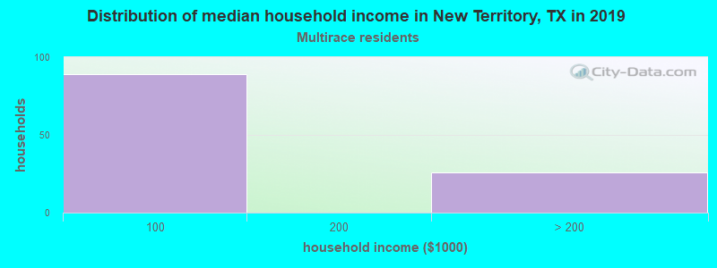 New Territory household income for Two or more races householders