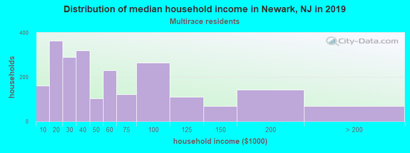 Newark household income for Two or more races householders