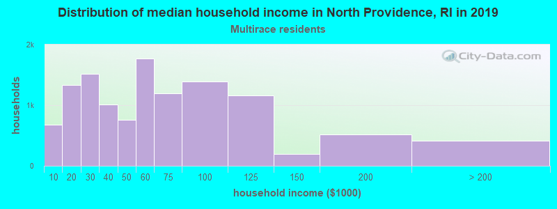 North Providence household income for Two or more races householders